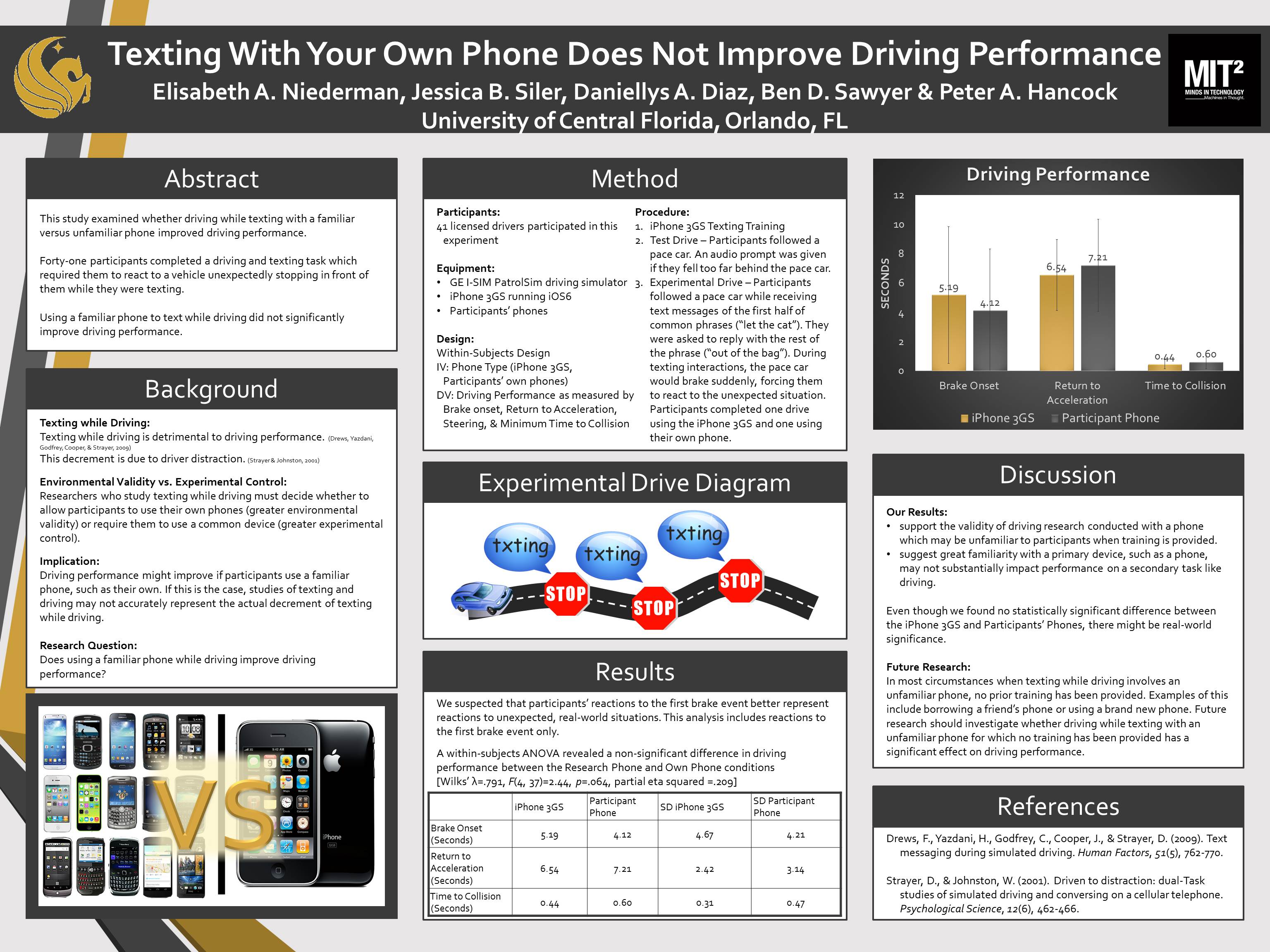 Texting With Your Own Phone Does Not Improve Driving Performance